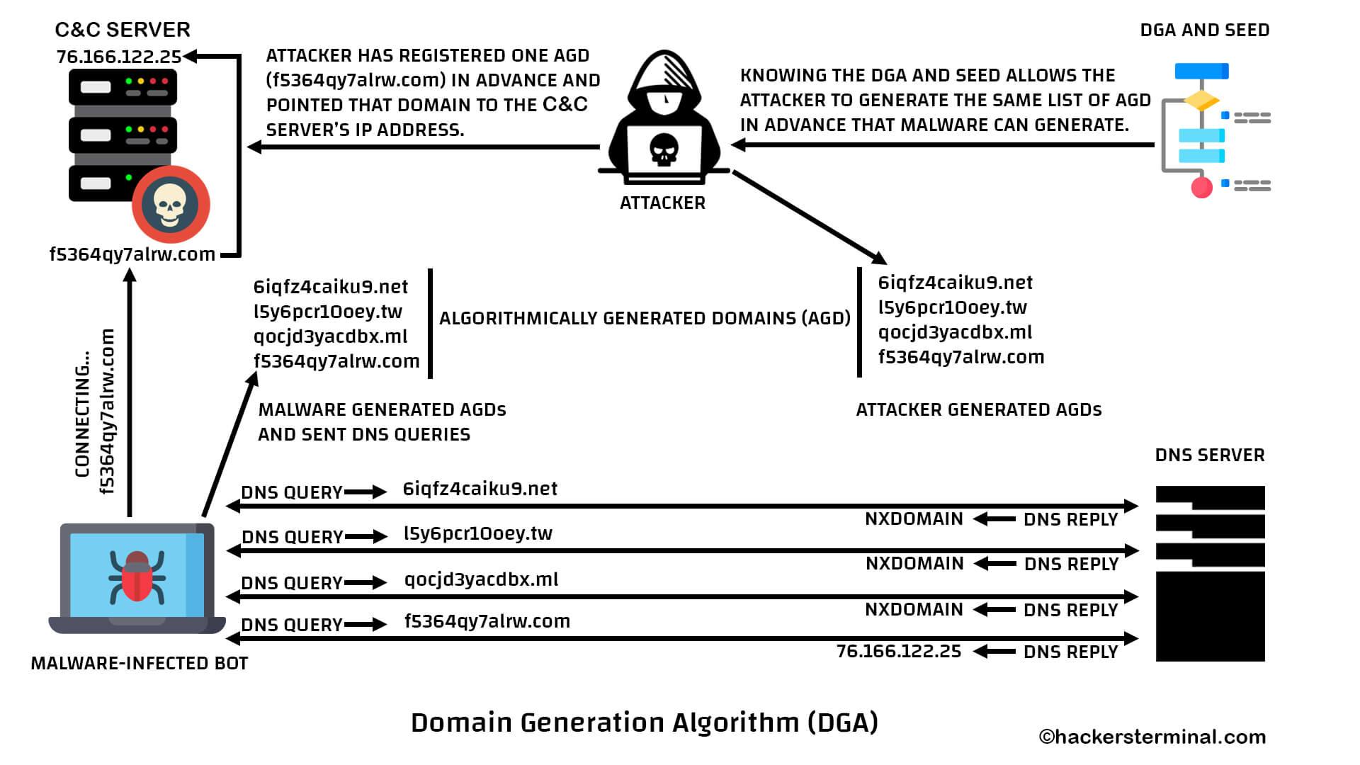 Domain Generation Algorithm - DGA